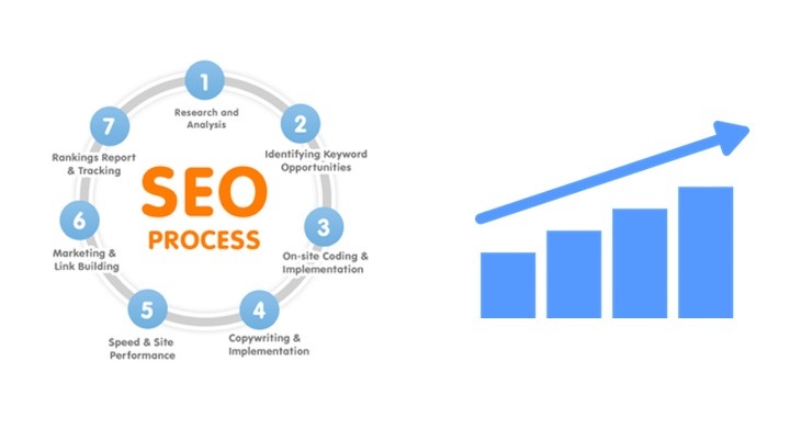 How to win the SEO